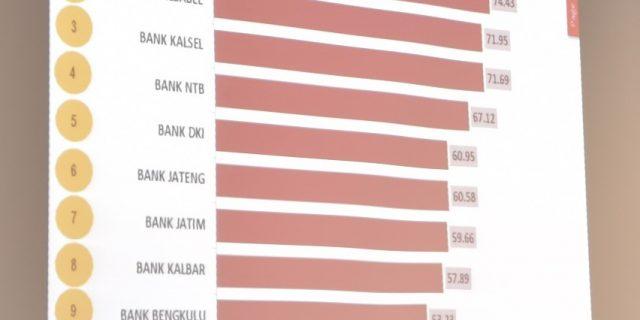 Bank Riau Kepri Raih Peringkat 1 Nasional Service Excellence BPD Se Indonesia 2018